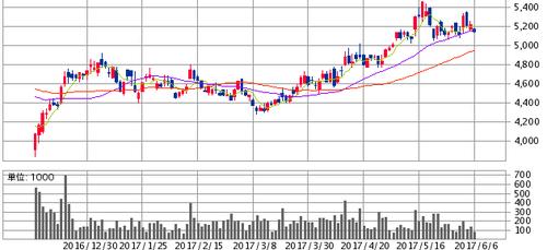 朝日インテック(7747)公募増資と売出株