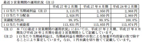 ヒューリックリート投資法人(3295)PO日程と分配金