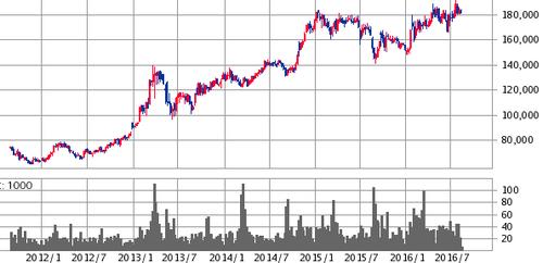 オリックス不動産投資法人投資証券( 8954)公募増資174億円