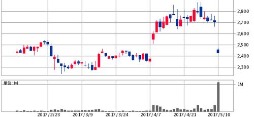 コシダカホールディングス(2157)公募増資と売出株