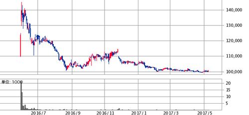 タカラレーベン・インフラ投資法人(9281)公募増資