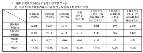 GLP投資法人(3281)分配金修正