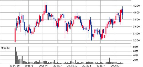 リクルートホールディングス(6098)売出株と自社株買い