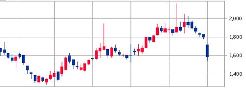 トランザクション(7818)公募増資と売出し株