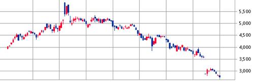 小野薬品工業(4528)が売出株発表