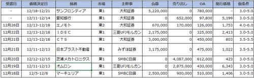 公募増資日程表