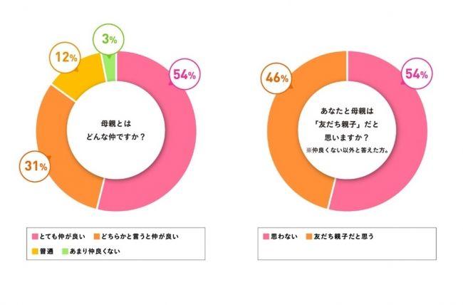 約半数の女性が、母親との関係を「友だち親子」と認識。