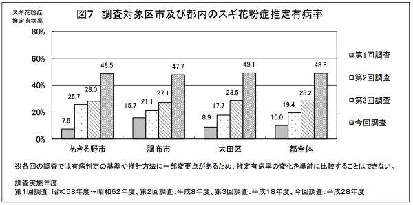 出典:「東京都」報道発表資料