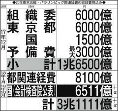 東京五輪・パラ予算3兆円超え?会計検査院「全体像を」