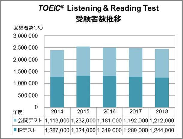 TOEIC(R) Listening & Reading Test受験者数推移