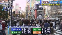 連日感染最多のなか人出増加 京都で前日比56%増も