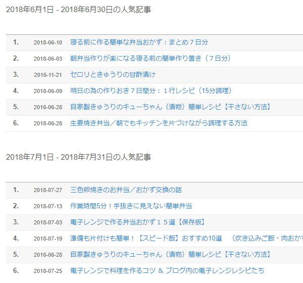 6月7月の人気記事まとめ/検索エンジンから良く閲覧されているレシピの紹介