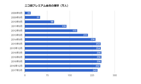 http://image.itmedia.co.jp/business/articles/1705/11/l_sk_nico_01.jpg