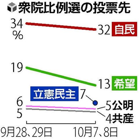 http://yomiuri.co.jp/photo/20171009/20171009-OYT1I50000-1.jpg