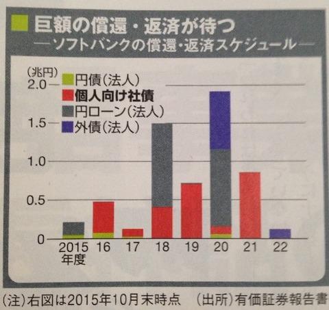 http://kabu-press.com/wp-content/uploads/2015/11/15.11.11%E3%82%BD%E3%83%95%E3%83%88%E3%83%90%E3%83%B3%E3%82%AF%E3%81%AE%E5%80%9F%E5%85%A5%E9%87%91%E8%BF%94%E6%B8%88%E3%82%B9%E3%82%B1%E3%82%B8%E3%83%A5%E3%83%BC%E3%83%AB-min.jpg
