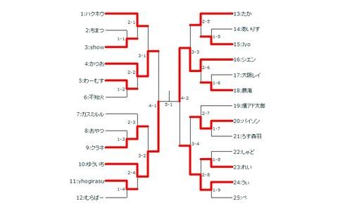 日米交流戦 日本代表7名決定!!
