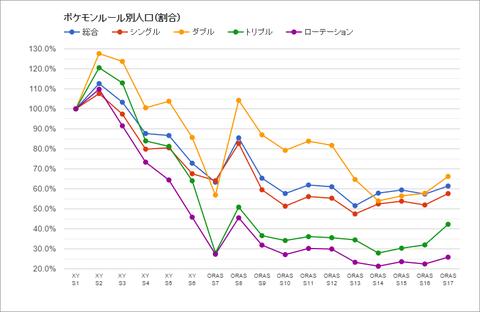 レート帯別人口推移17_3