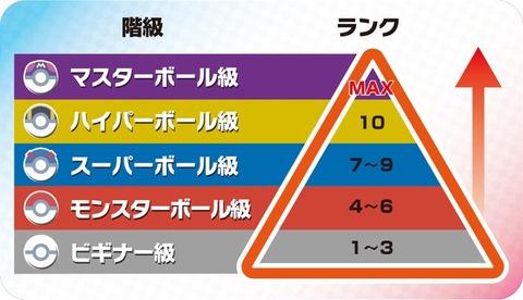 ポケモンランクマッチピラミッド