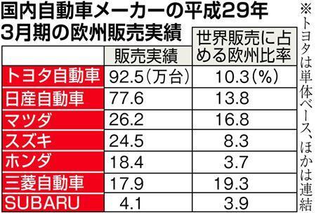 日欧EPA 日本車メーカー、韓国勢に逆襲 失地回復へEU輸出攻勢 2ch「逆襲のシェア」「日本の陰謀ニダ」「韓国死ぬねぇこれ」