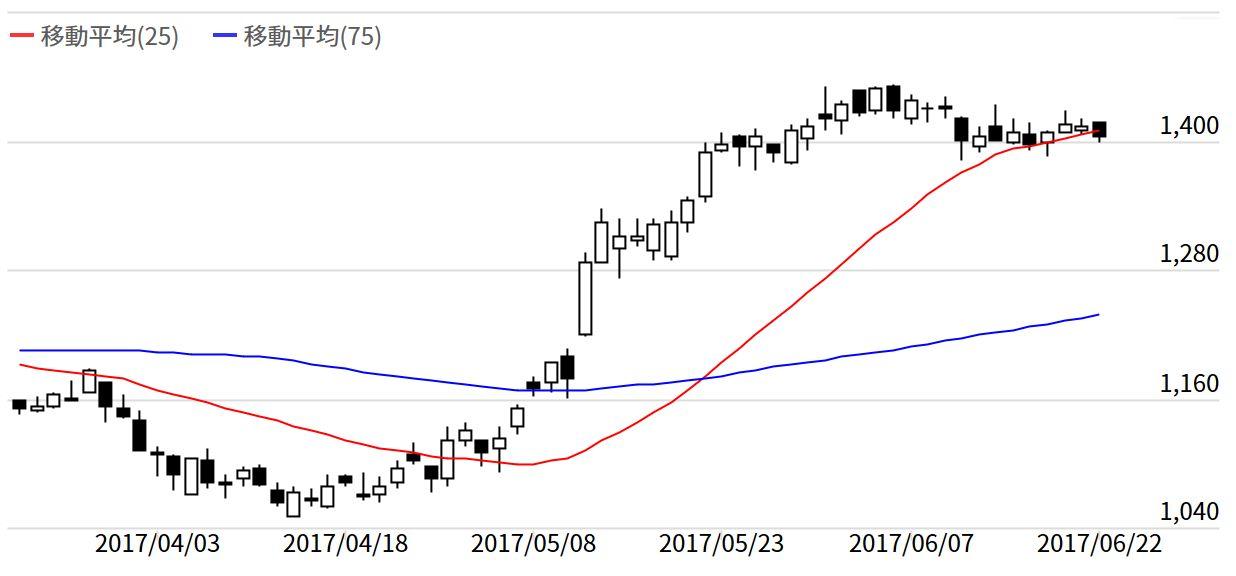 本日 の 株価