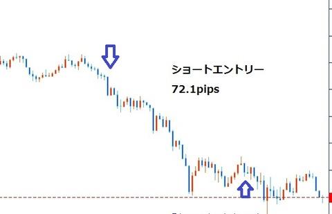 ②ポンド円