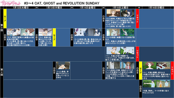 #3~#4  CAT, GHOST and REVOLUTION SUNDAY