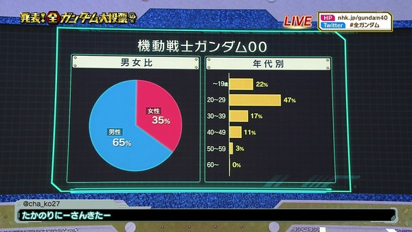 「全ガンダム大投票」 (106)