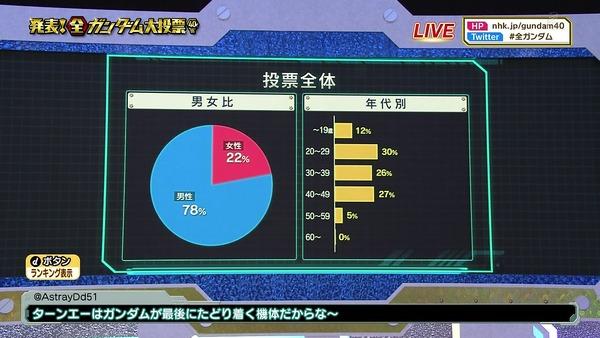 「全ガンダム大投票」 (20)