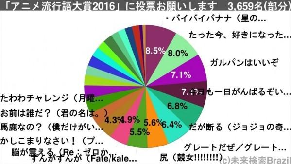 「アニメ流行語大賞2016」 (2)