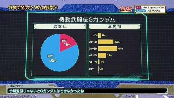 「全ガンダム大投票」 (42)