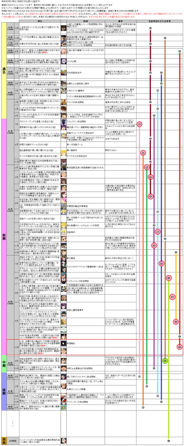 時系列、及び神化・昭和の対応表