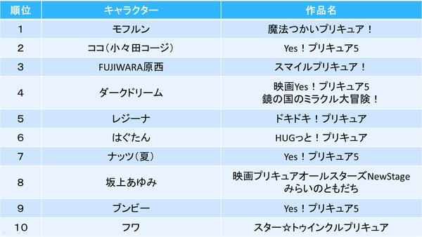 「全プリキュア大投票」 (3)