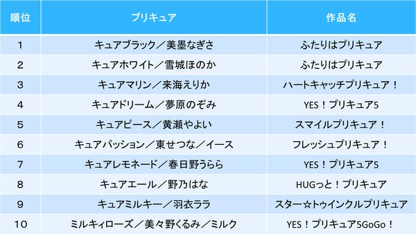 「全プリキュア大投票」 (2)