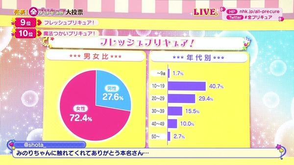 「全プリキュア大投票」 (77)