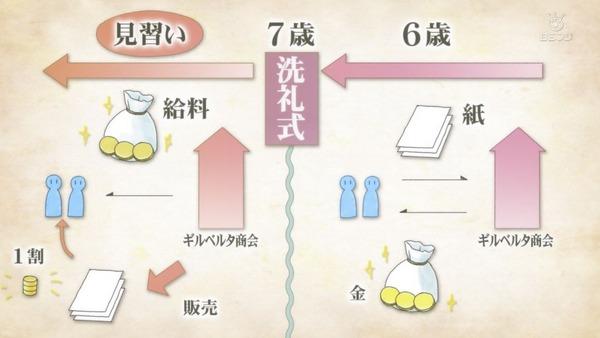「本好きの下剋上」7話感想  (10)