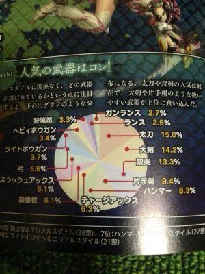 【MHX】愛用武器が下から2番目と5番目なんだが・・・!