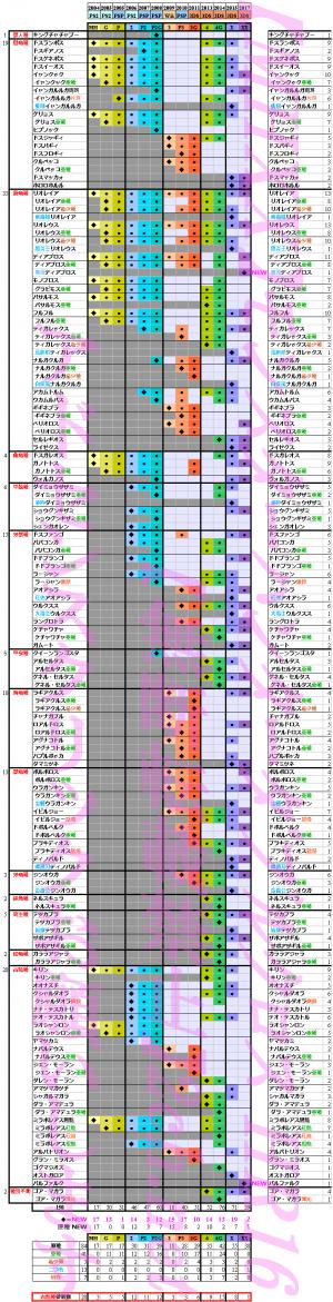 【MHX】モノブロス亜種とグラビモス原種の欄がないのは仕様?