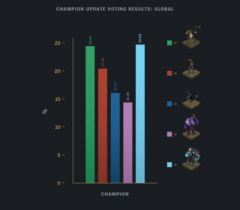 riot-games-voting-champs