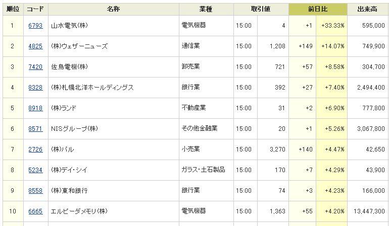 ranking  0629  大引け