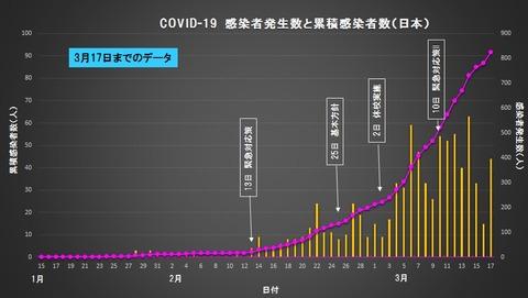 COVID-19 0317