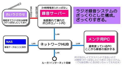 ラジオサーバ構成図