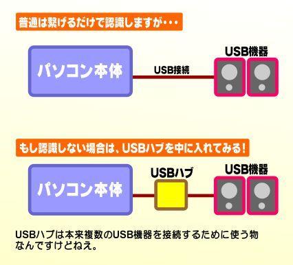USBハブの使い方