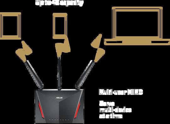 MU-MIMO-Technology