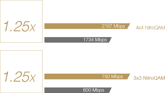Fast-80211ac-Wi-Fi-speed-comparison