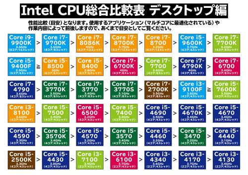 cpu比較表
