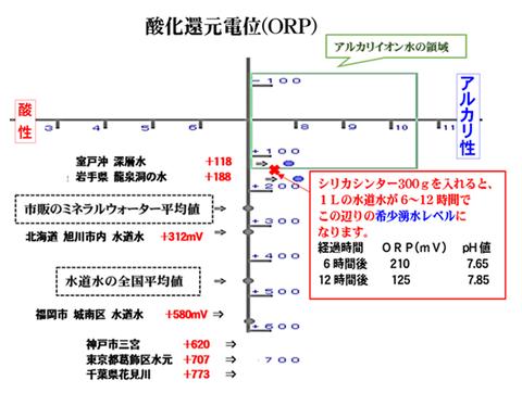 酸化還元電位 と湧き水比較