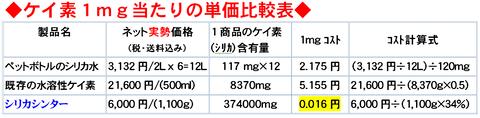 ケイ素の価格比較表 ブログ