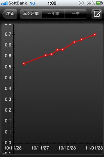 ペットの体重管理と年齢換算ができるiPhoneアプリ