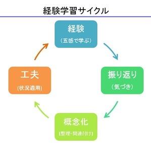 経験学習サイクル