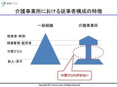 従事者構成の特徴